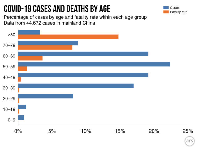 Graph showing the percentage of cases by age group (blue) and the fatality rates within each age group (orange).