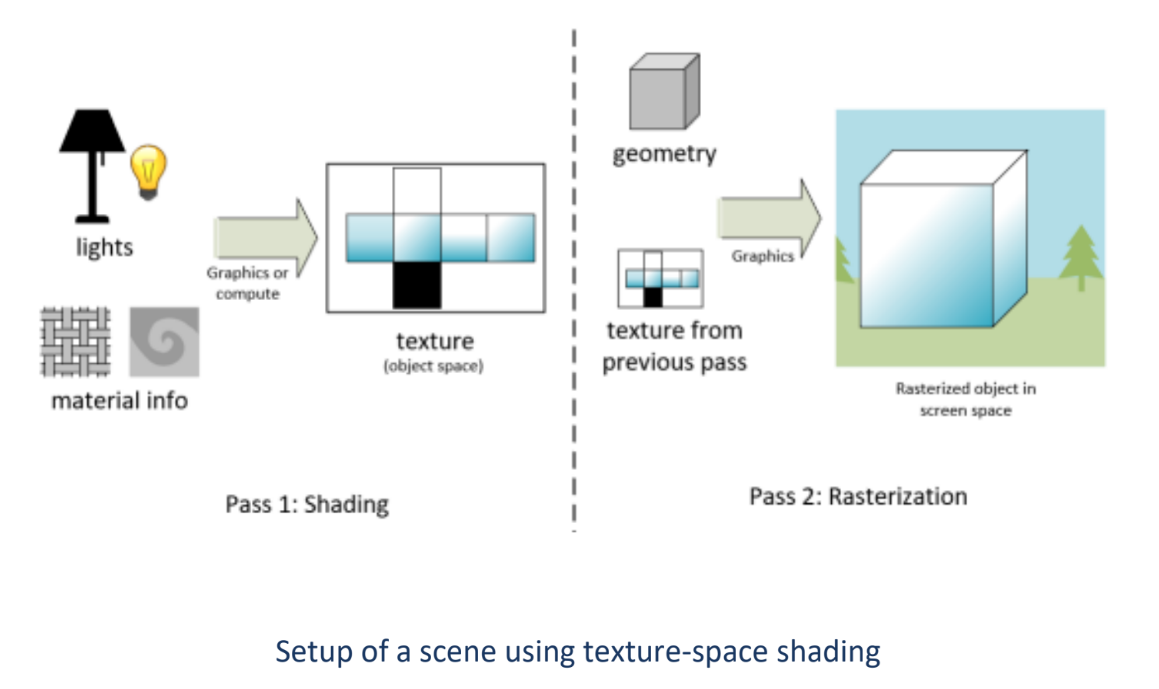 Separating the shading and rasterization allows for more efficient and infrequent runs through lighting computation routines.