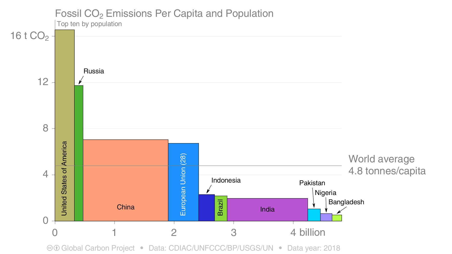 Vertical axis shows emissions per person, while the horizontal axis shows population for that country or group of countries.