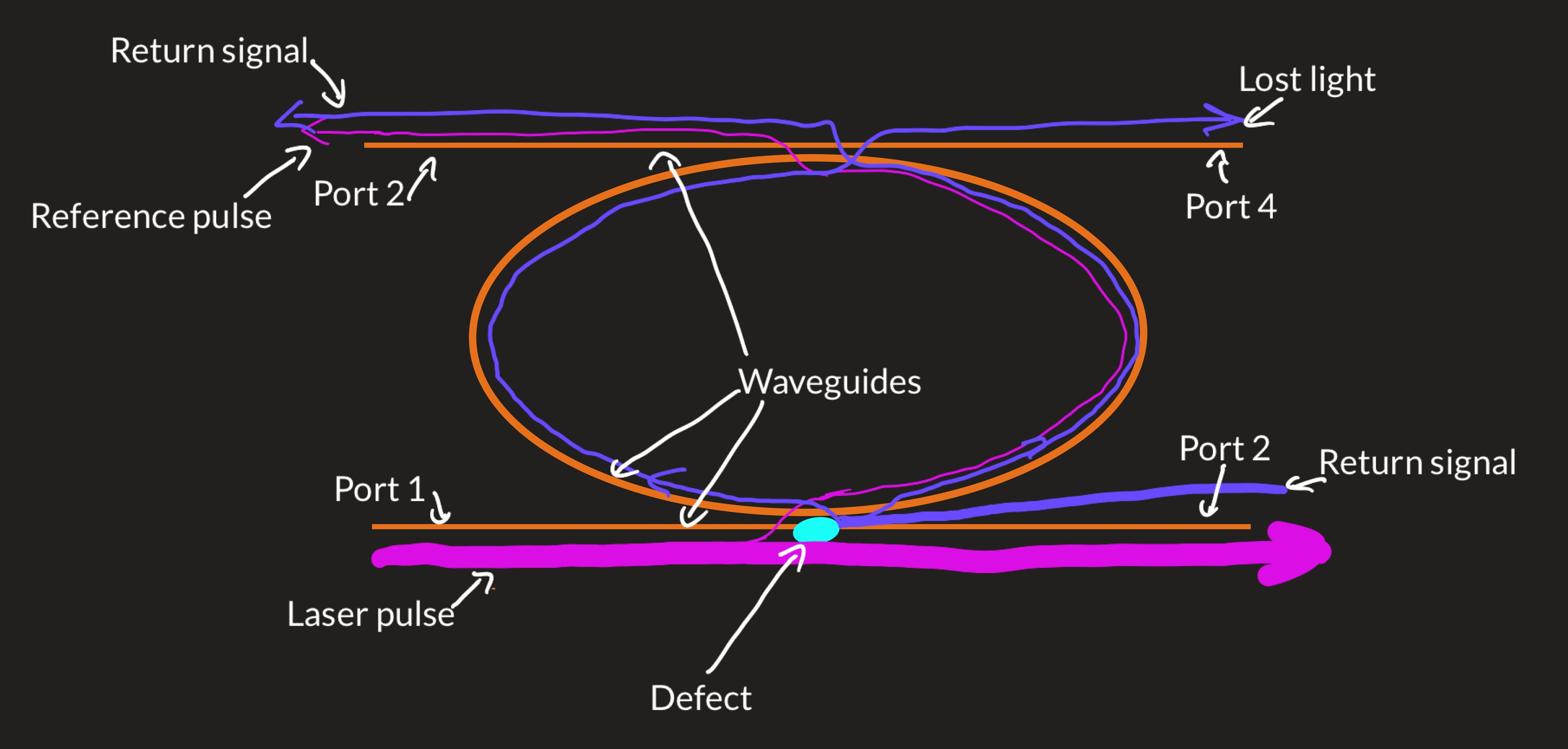 """""""Artist's"""" impression of the resonator. The laser pulse (in pink) enters from port 1 (brown). A small portion jumps to the racetrack and then to the next waveguide where it exits from port 3. The remainder passes through the defect (light blue) and exits port 2. The lidar return signal (dark blue) enters port 2, reflects off the defect and exits port 3. Half of the lidar return signal is lost through port 4."""