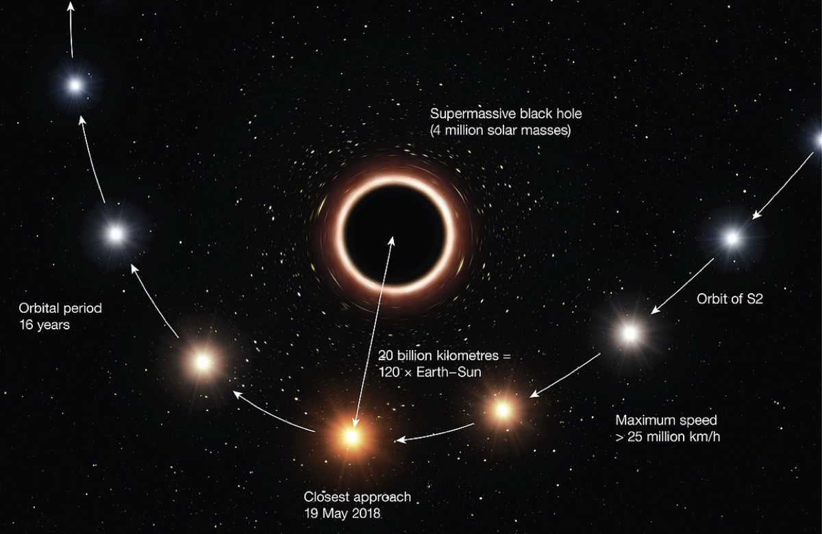 Artist's impression of path of the star S2 as it passes very close to the supermassive black hole at the center of the Milky Way. As it gets close to the black hole, the very strong gravitational field causes the color of the star to shift slightly to the red. Color effect and size of the objects exaggerated for clarity.