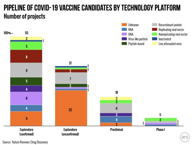 Adapted from a review of candidate vaccines. This includes information about vaccine development that is not publicly available. It is a larger list of candidates than what is reported by the WHO.
