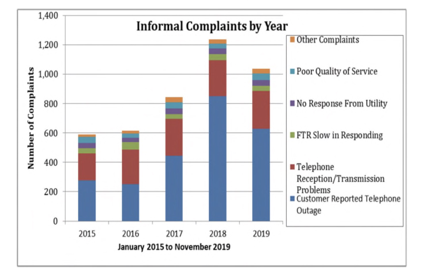 Informal complaints made about Frontier service by year.