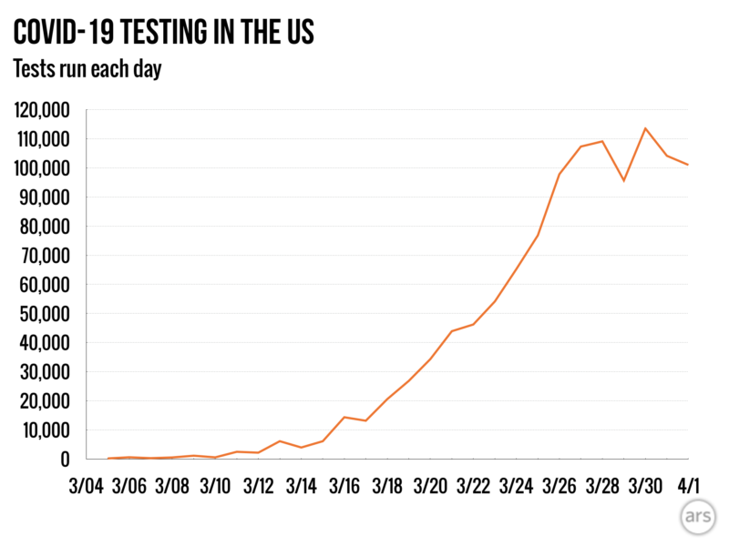 After growing exponentially for most of March, US testing has stalled out at around 100,000 tests per day.