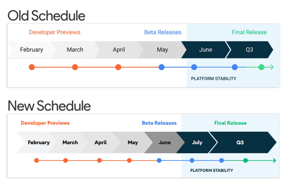 "The new schedule. Note the new ""July"" block and the extra preview release."