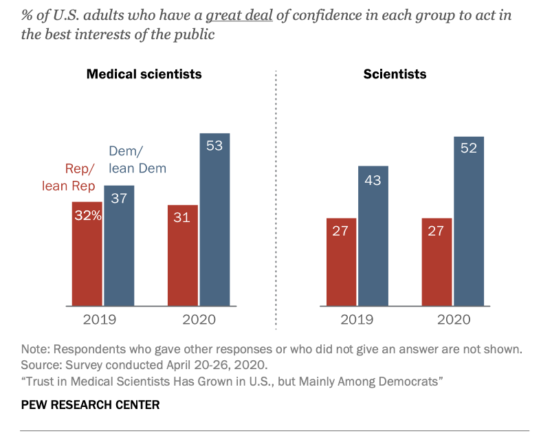 Over the past four years, trust in researchers has grown among Democrats, but not Republicans.