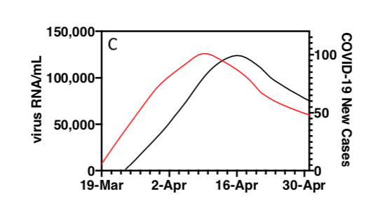 A smoothed sludge SARS-CoV-2 virus RNA concentration (red) with smoothed COVID-19 epidemiology curve (black).