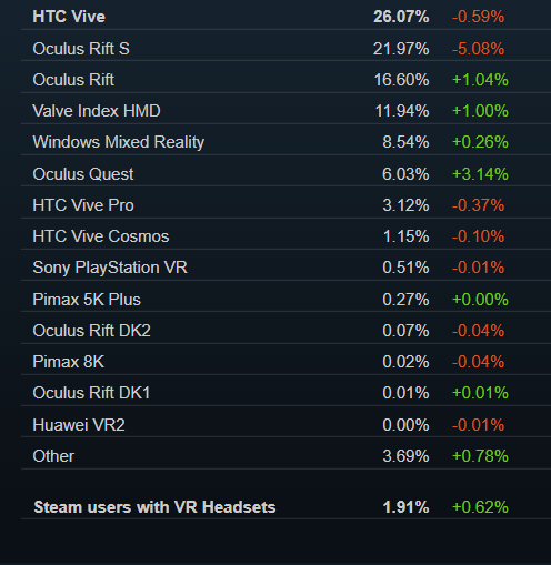 The percentages for these VR headsets are specifically a subset of all SteamVR users, as tracked in early April 2020. The bottom-most percentage is a reminder that SteamVR adoption is still a sliver of the <em>total</em> Steam userbase, which Valve doesn't regularly offer a public estimate of.