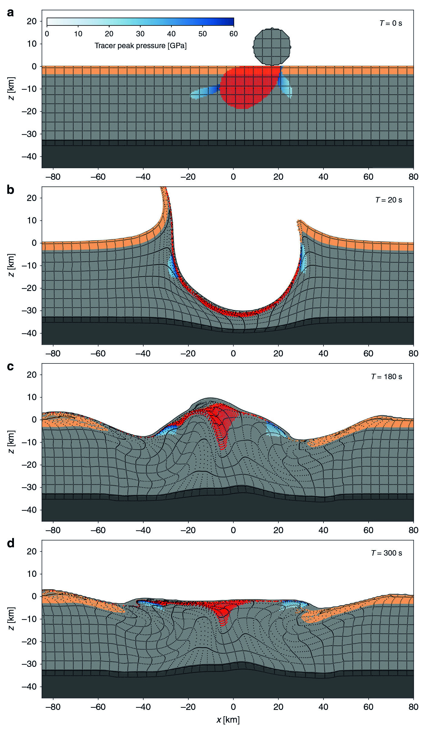 A simulated impact at 60 degrees, traveling right to left. Notice that the subtle lumps on either side of the crater floor (the peak ring) are offset from the center (0). The dark gray layer at the bottom represents the mantle, and the high point in the last frame is offset in the other direction.