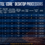 There are two base i5 models and three base i3 models. The lowest i5 has an iGPU-less variant, and the top i5 has both overclocked, and overclocked-and-GPU-less variants.