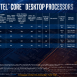 Three models of Pentium Gold and two models of Celeron bring up the rear. These are all dual-core parts; the Pentium G parts offer hyperthreading and the Celerons do not.