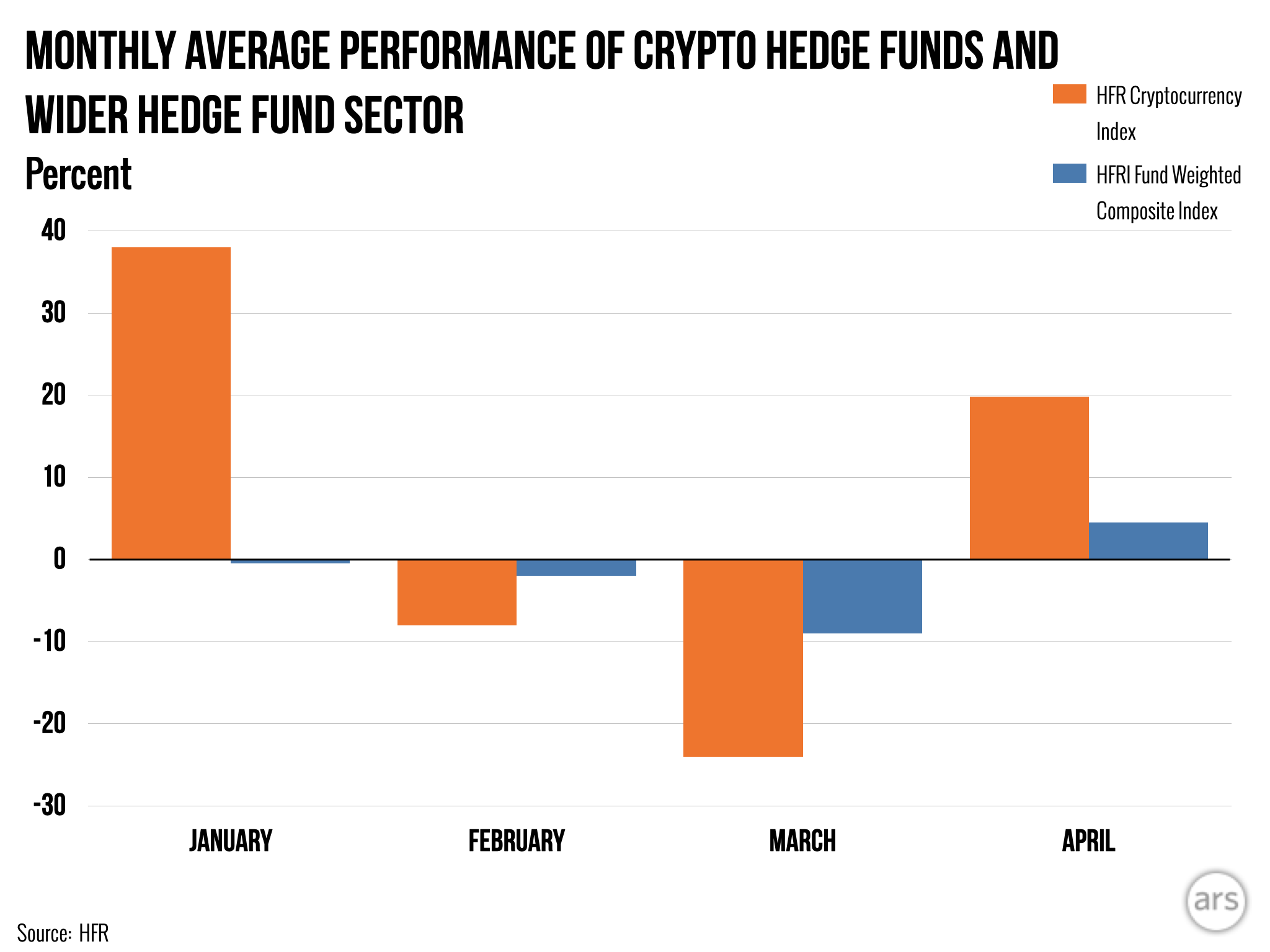 best cryptocurrency hedge fund
