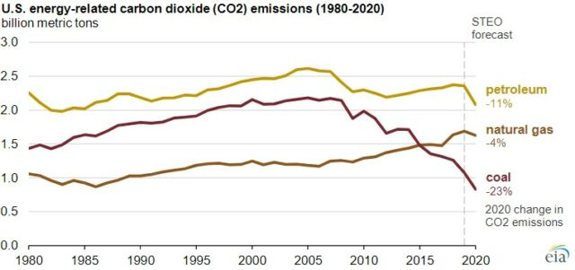 The latest project for 2020 emissions from oil, coal, and natural gas in the US.