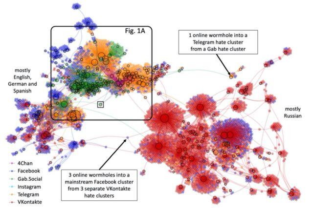 Online hate multiverse comprises separate social media platforms (i.e. universes) that interconnect over time via dynamical links (i.e. wormholes) created by hyperlinks from clusters on one platform into clusters on another.