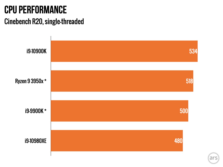, Intels nye i9-10900K – hurtigt, ja; konkurrencedygtige, ikke så meget