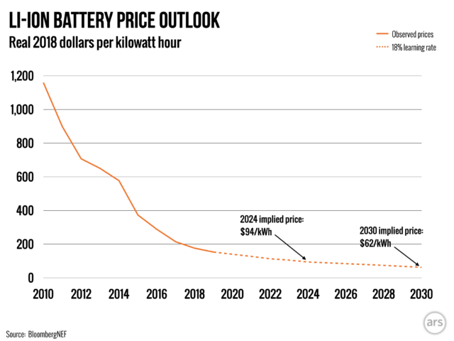 li-ion-battery-price-2-640x480.png