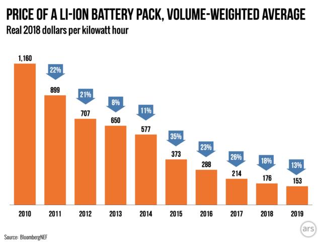 li-ion-battery-price-640x480.png