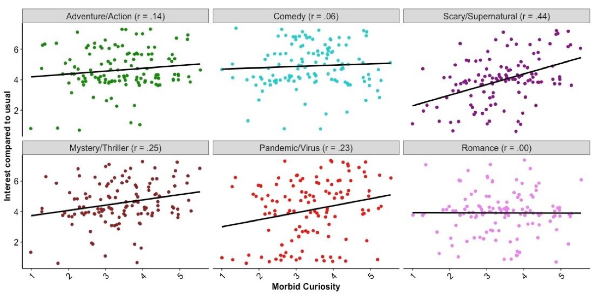Correlation between trait morbid curiosity and interest in watching a movie or a TV show from each genre in the next week, compared to usual.
