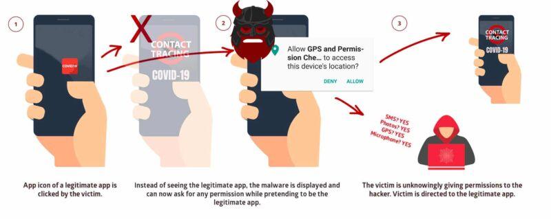 Cartoon flowchart explaining how a phishing attack works.