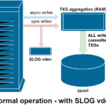SLOG, or Secondary LOG device, is just a special—and hopefully very fast—vdev where the ZIL can be kept apart from main storage.