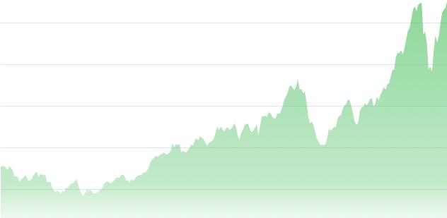 Monochrome line graph shows a steady rise.