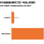 When we drill all the way down to peak latency, we can begin to see the WD Red's real problems—we're looking at up to 1.3 full seconds to save 1MiB of data, in the worst case.