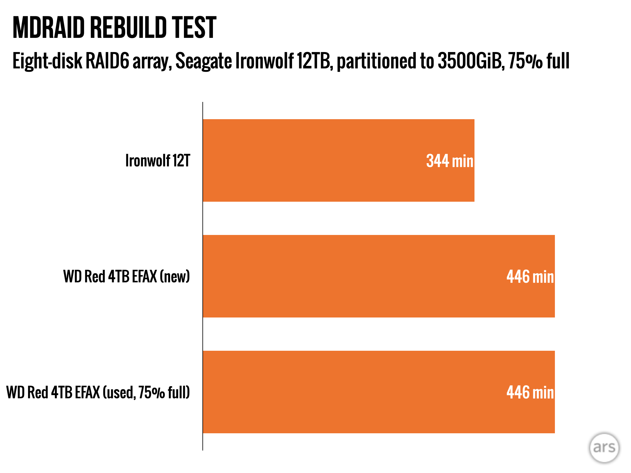 We Put Western Digital S Dreaded Smr Red Drive To The Test Ars Technica