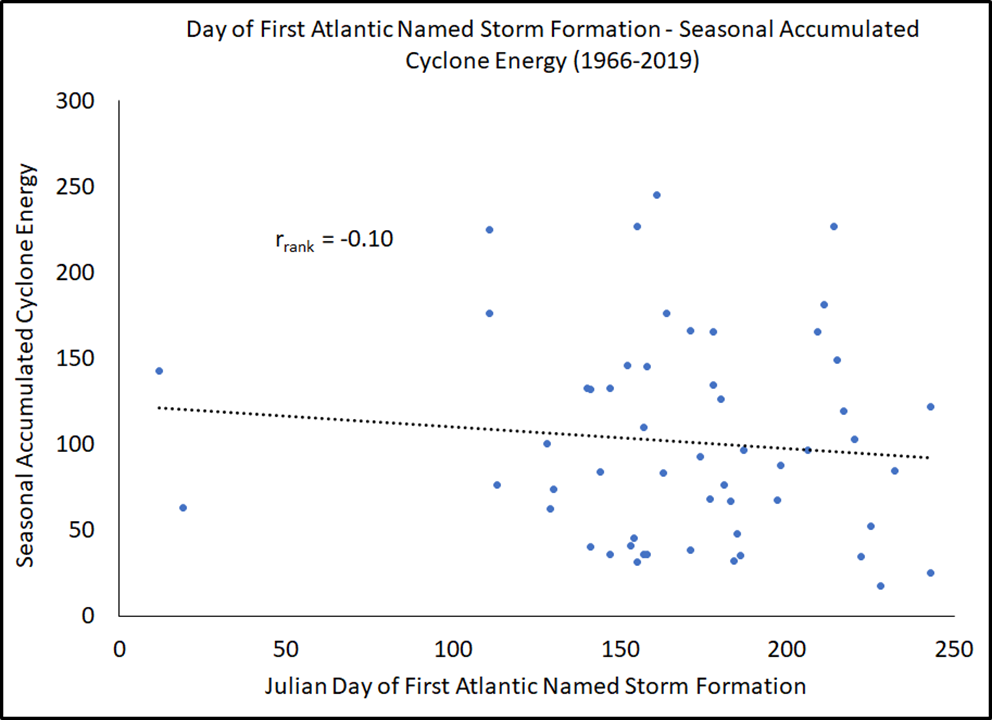 Correlation between seasonal activity and first named-storm formation.