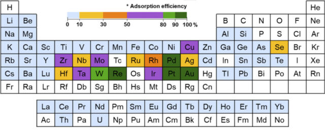 These are the elements that play well with the polymer. But because its affinity for gold is the highest, it tends to fill up on that first.
