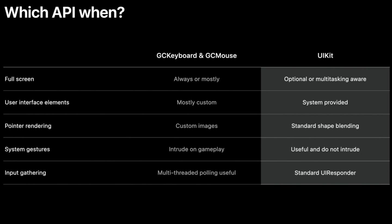 , Gaming på Apple-platforme er indstillet til nogle store ændringer – her er et par