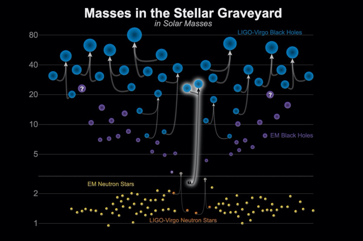 This graphic shows the masses for black holes detected through electromagnetic observations (purple), the black holes measured by gravitational-wave observations (blue), the neutron stars measured with electromagnetic observations (yellow), and the neutron stars detected through gravitational waves (orange).