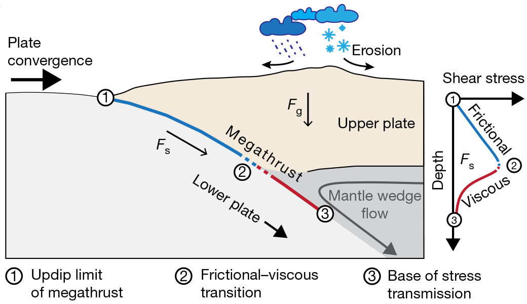 Here's the setup at a subduction-zone plate boundary, where an oceanic plate collides and sinks below a continental plate.