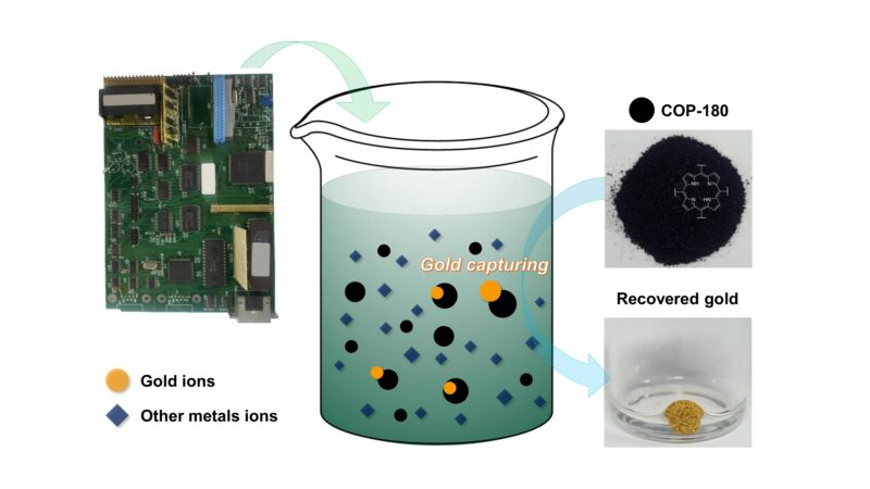 The polymer, called COP-180, selectively captures gold after it has been leached from e-waste.