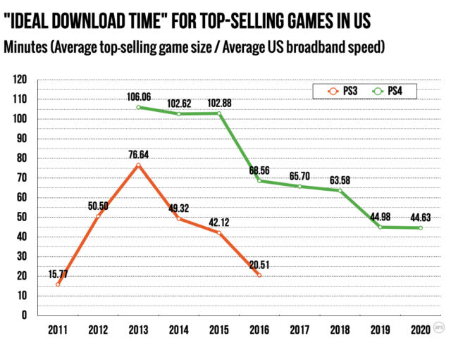 Despite 100gb Video Games Average Download Times Are Decreasing Ars Technica