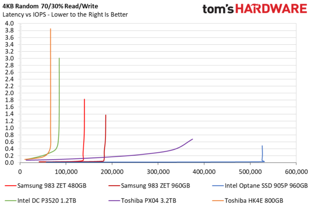 Latency vs. IOPS, with a 70/30 read/write workload. The orange and green lines are data center-grade traditional NAND SSDs; the blue line is Optane.