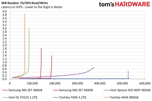 Latencia versus IOPS con una carga de trabajo de lectura / escritura de 70/30. Las líneas naranja y verde son SSD NAND tradicionales para centros de datos. La línea azul es Optane.