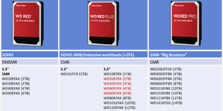 """Western Digital adds """"Red Plus"""" branding for non-SMR hard drives thumbnail"""