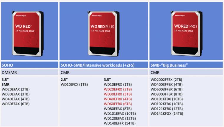 """, Western Digital tilføjer """"Red Plus"""" branding for ikke-SMR harddiske"""