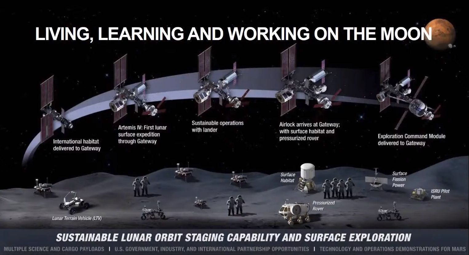 NASA's current plan to develop lunar surface architecture.