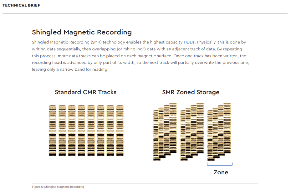 SMR recording lays down tracks in overlapping shingles, taking advantage of the fact that data can be read from narrower tracks than it can be written to.