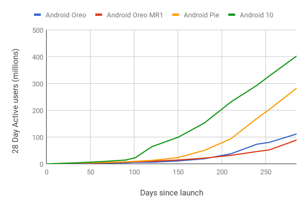 "Google's Android adoption chart. Android 10's ""300 day"" mark was 10 days ago."