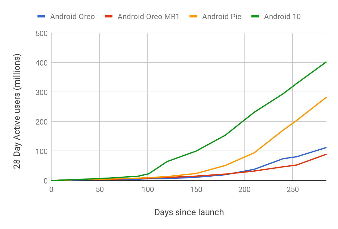 """Google's Android adoption chart. Android 10's """"300 day"""" mark was 10 days ago."""