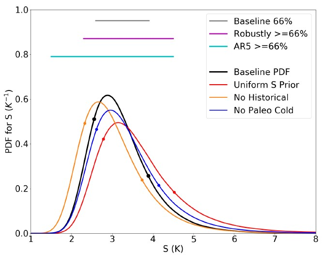 """Final estimates of the sensitivity range in Kelvin (which is the same as °C). The black curve is the calculated estimate, while the colored curves represent alternative calculations, such as using only 2 of the 3 lines of evidence. The light blue """"AR5"""" line represents the range given in the last IPCC report."""