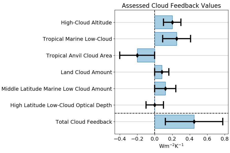 To give you a taste, these are estimates for the response of different types of clouds to climate change. A positive number represents something that would increase future warming.