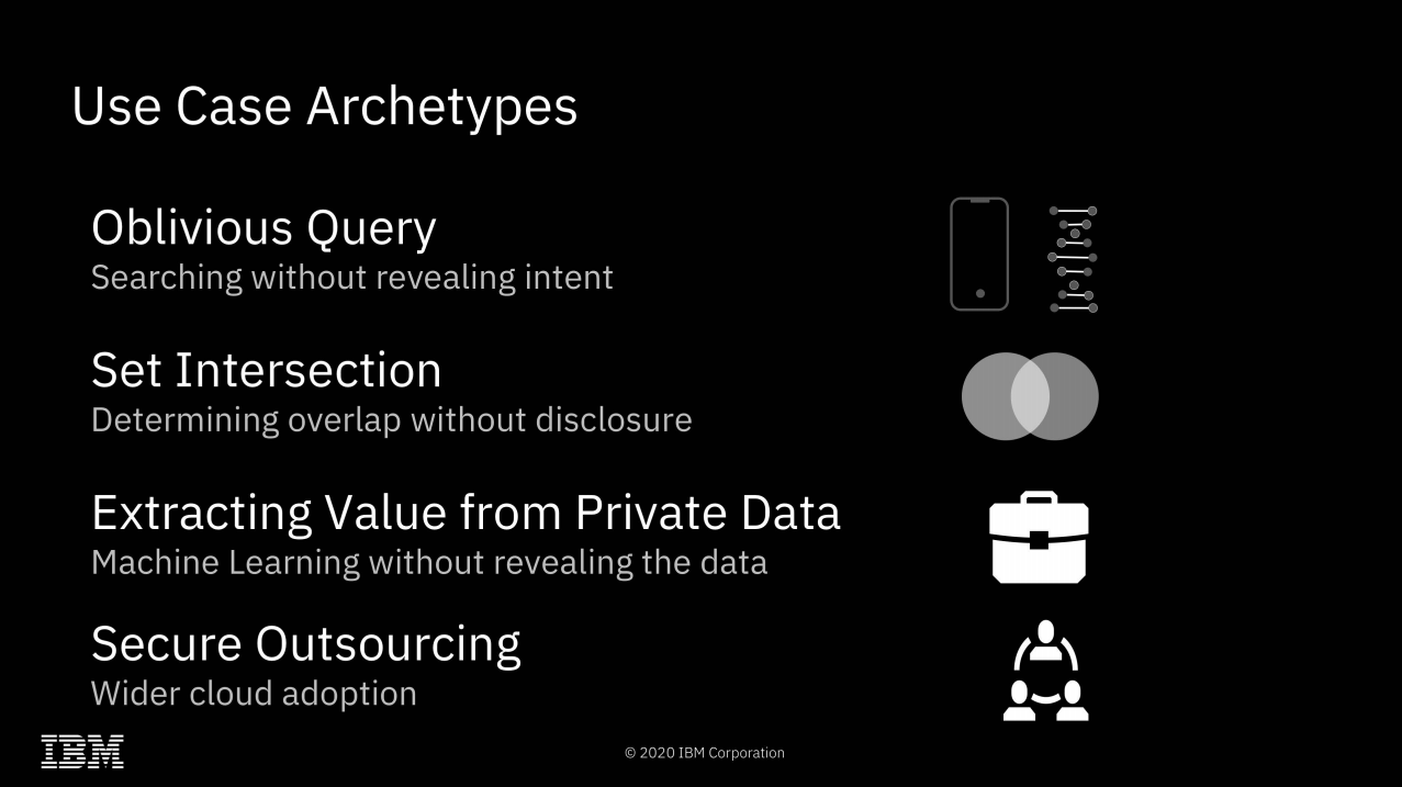 It's hard to come up with all the possibilities of fully homomorphic encryption off the top of your head—so here are a few to get us started.