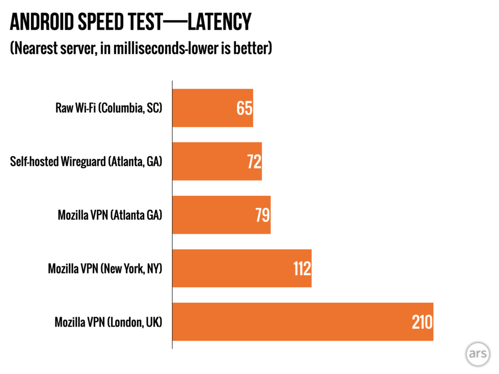 mozvpn-android-latency-980x735.png