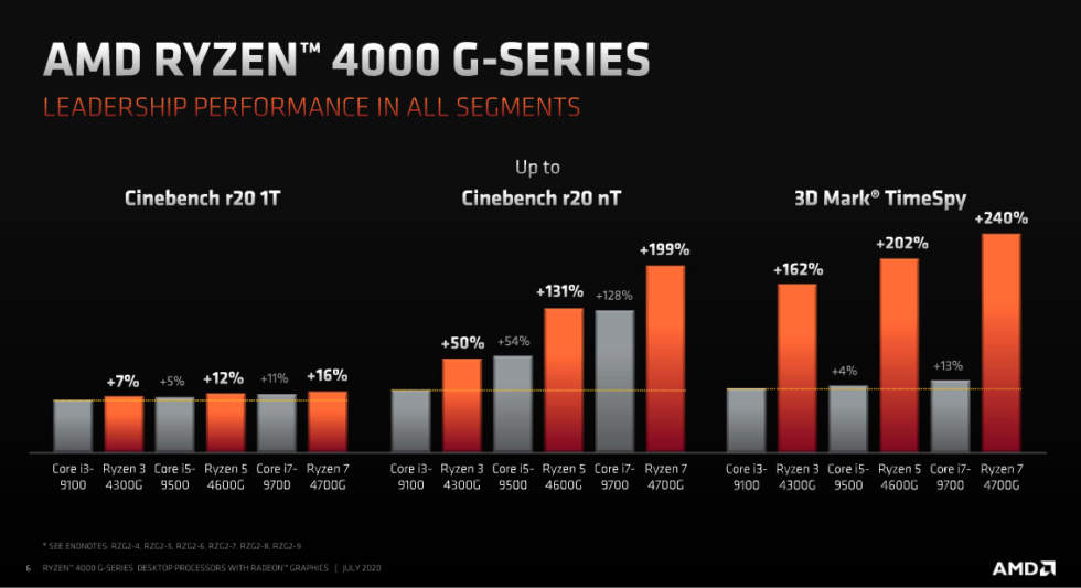 ryzen-4000G-leadership-performance-slide