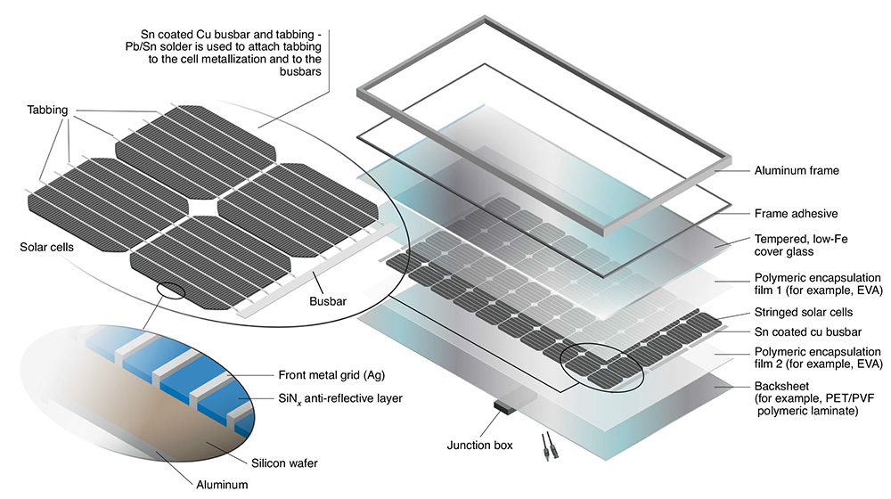 Some of the components of a solar panel are a snap to recycle, like the aluminum frame. Others take some work.