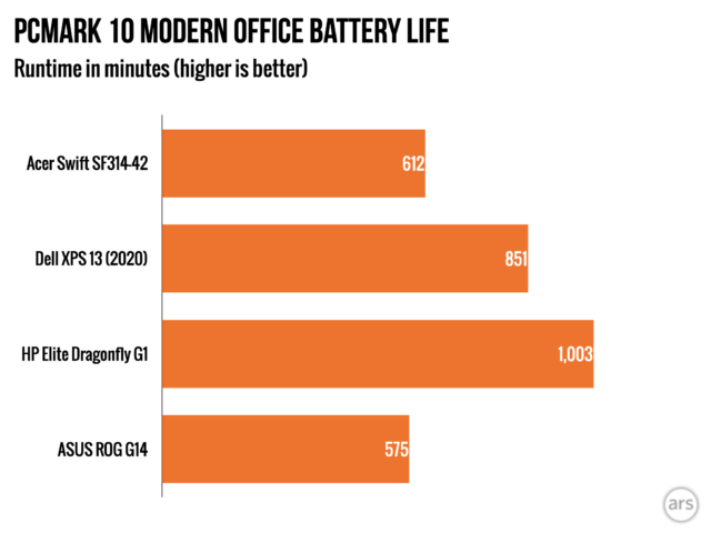 The Swift 3's battery life is decent, with better than 10 hours on the PCMark 10 Modern Office battery test, which includes a mixture of video conference, office suite, and desktop idle workloads.
