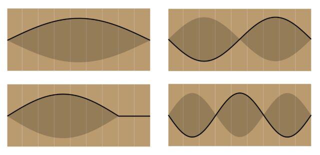Olas atrapadas en una cuerda de guitarra.  En el sentido de las agujas del reloj desde la esquina superior izquierda está la raíz, el segundo armónico y el tercer armónico de una cuerda abierta.  Solo se permiten ondas que encajan perfectamente en la trampa, y el aumento de frecuencia se asocia con mayor energía (tono más alto).  También puedes acortar la trampa usando uno de los trastes de la guitarra, que cambia la frecuencia de la fundamental (abajo a la izquierda) y todos los armónicos.